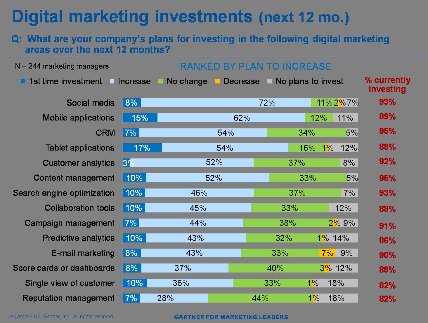 methods of advertising budget pdf